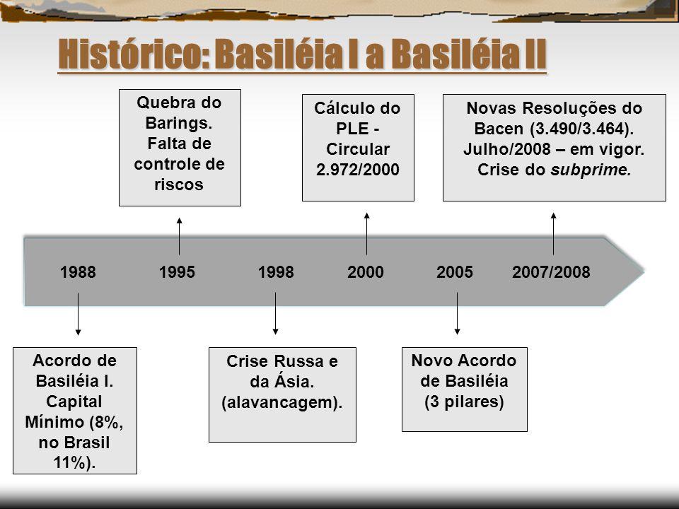 Histórico: Basiléia I a Basiléia II
