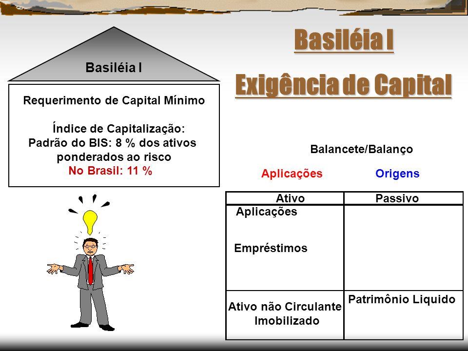 Basiléia I Exigência de Capital Basiléia I
