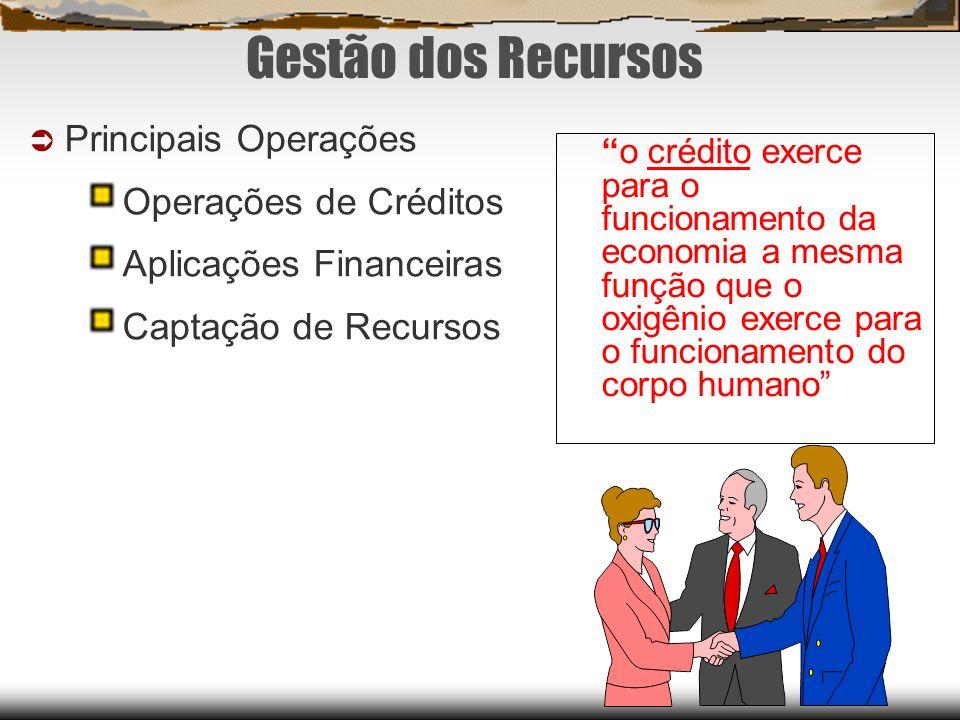 Gestão dos Recursos Principais Operações Operações de Créditos