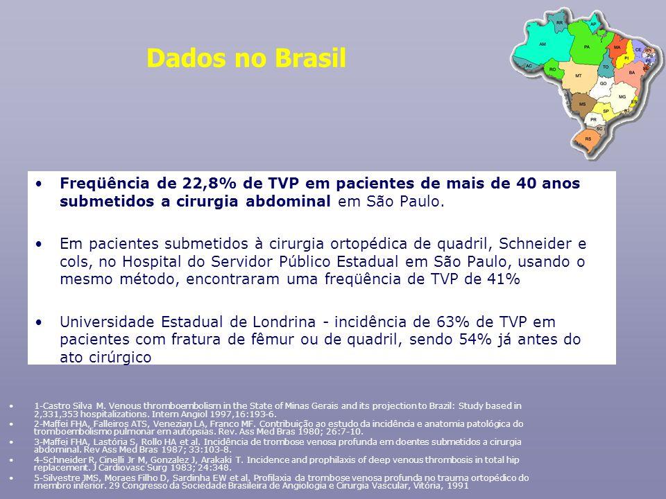 Dados no BrasilFreqüência de 22,8% de TVP em pacientes de mais de 40 anos submetidos a cirurgia abdominal em São Paulo.