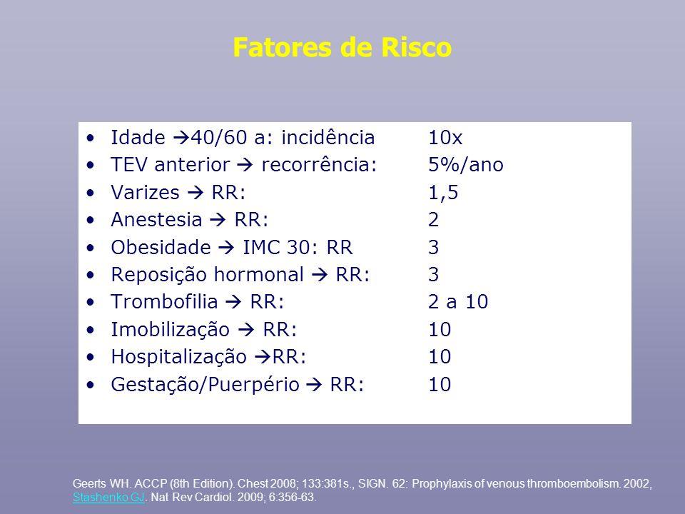 Fatores de Risco Idade 40/60 a: incidência 10x