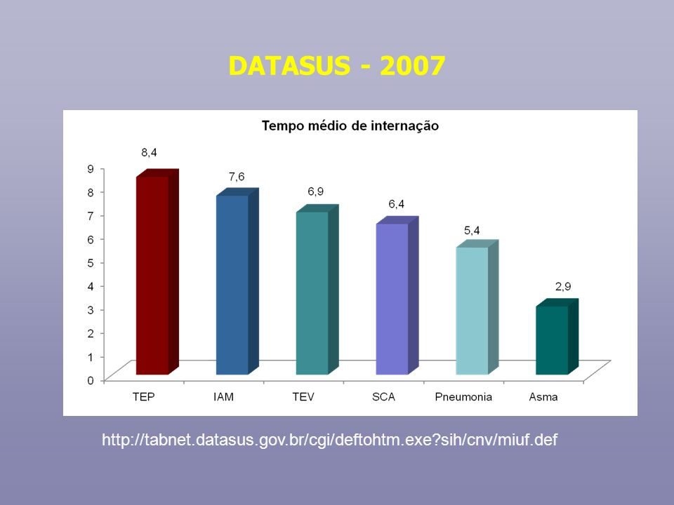DATASUS - 2007 http://tabnet.datasus.gov.br/cgi/deftohtm.exe sih/cnv/miuf.def