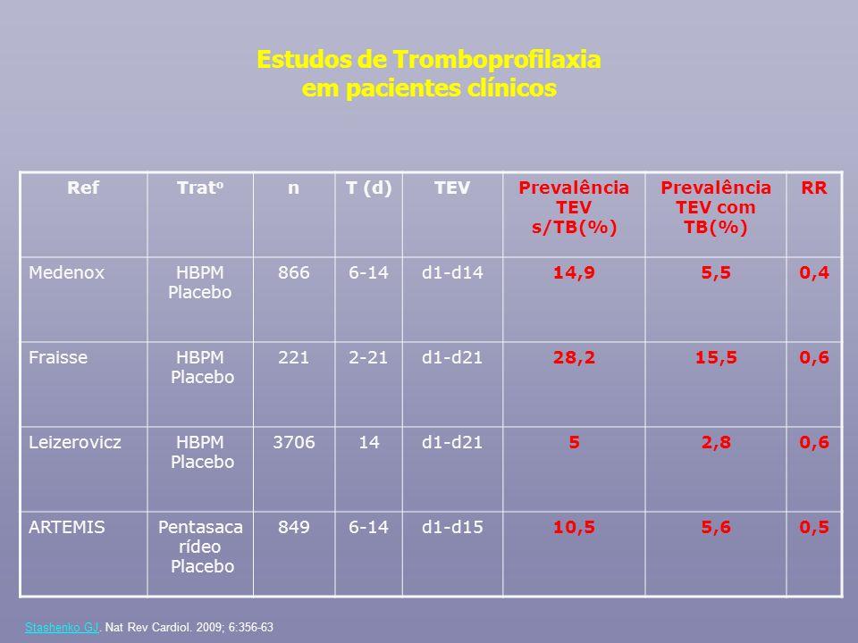 Estudos de Tromboprofilaxia em pacientes clínicos