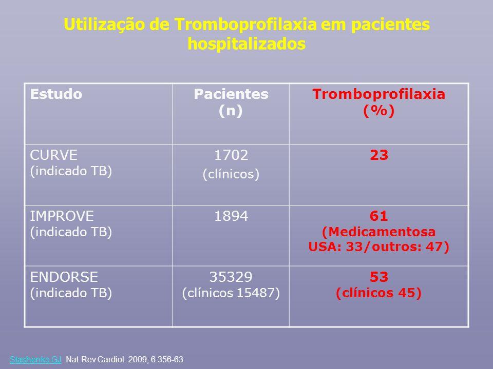 Utilização de Tromboprofilaxia em pacientes hospitalizados