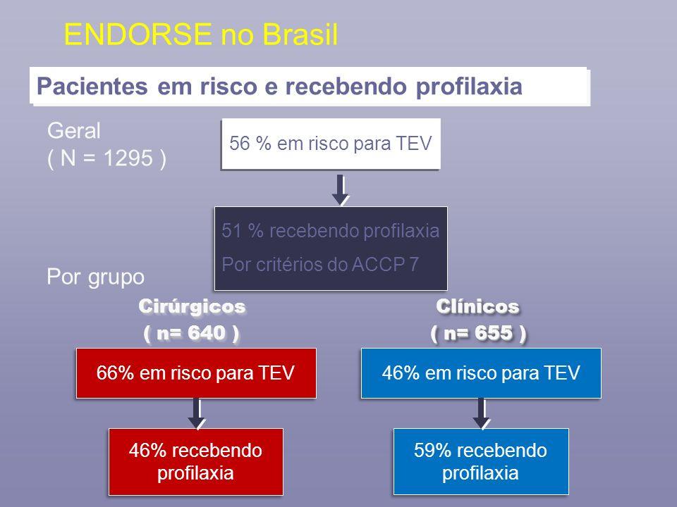 ENDORSE no Brasil Pacientes em risco e recebendo profilaxia Geral