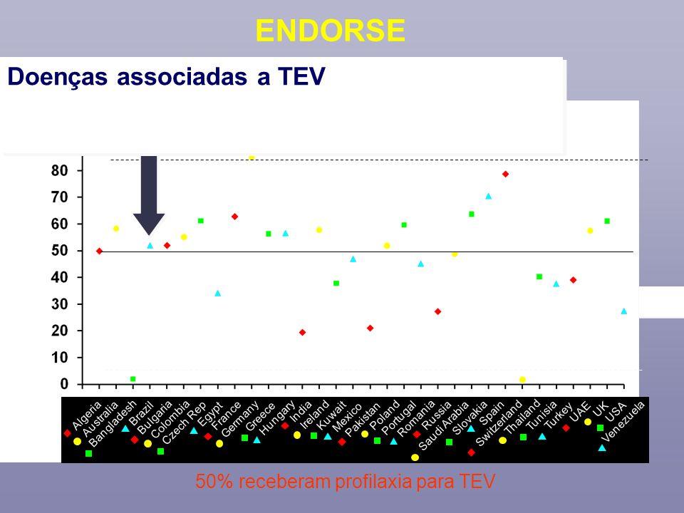 50% receberam profilaxia para TEV