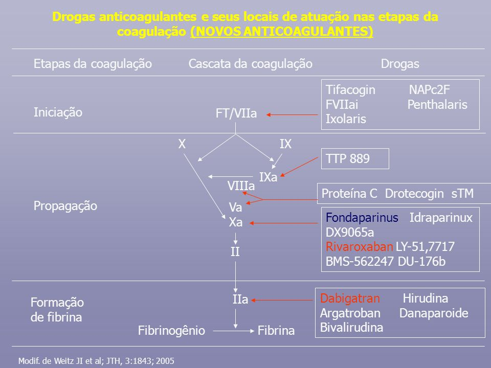 Tifacogin NAPc2F FVIIai Penthalaris Ixolaris