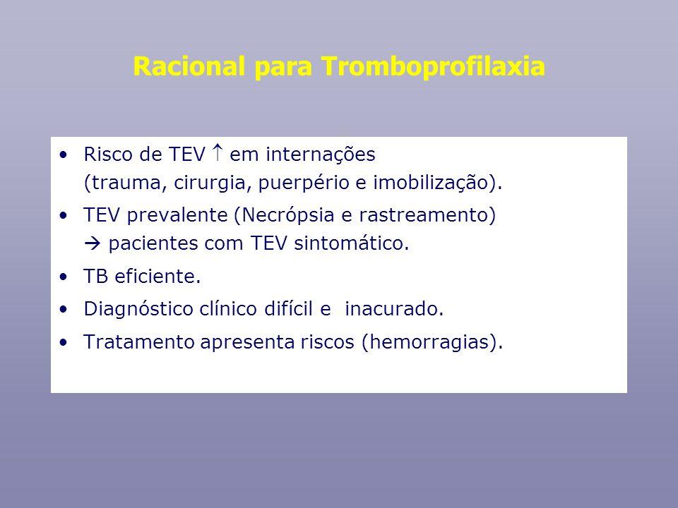 Racional para Tromboprofilaxia