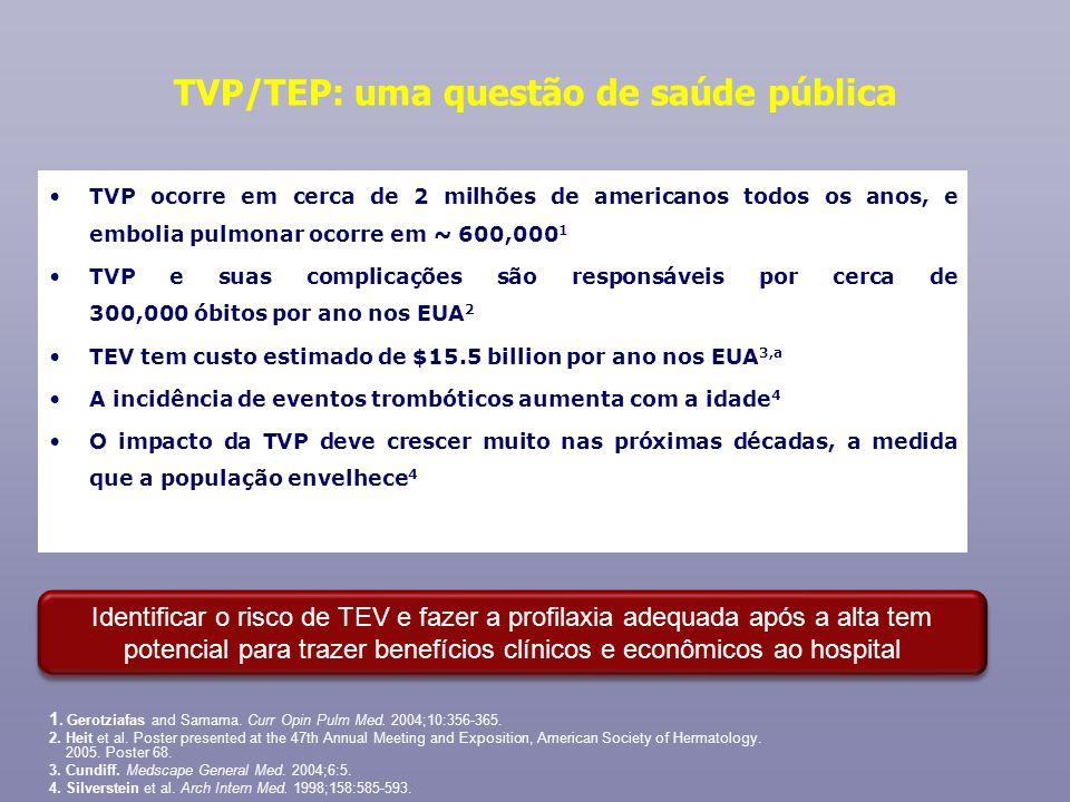 TVP/TEP: uma questão de saúde pública