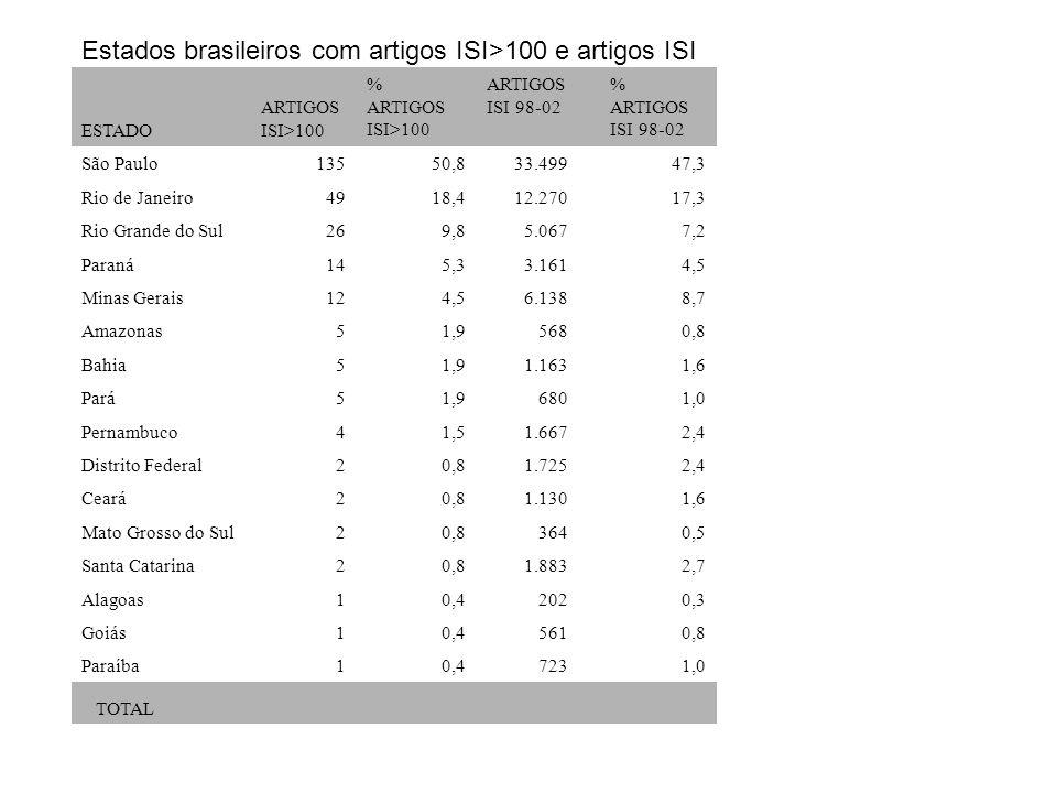 Estados brasileiros com artigos ISI>100 e artigos ISI