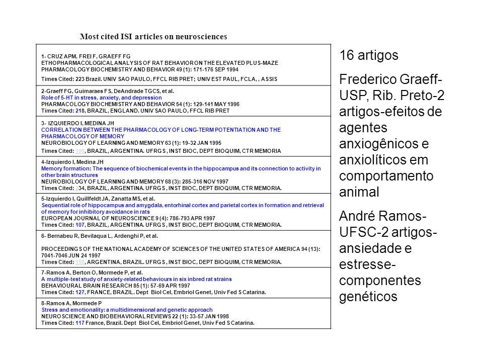 André Ramos- UFSC-2 artigos-ansiedade e estresse-componentes genéticos