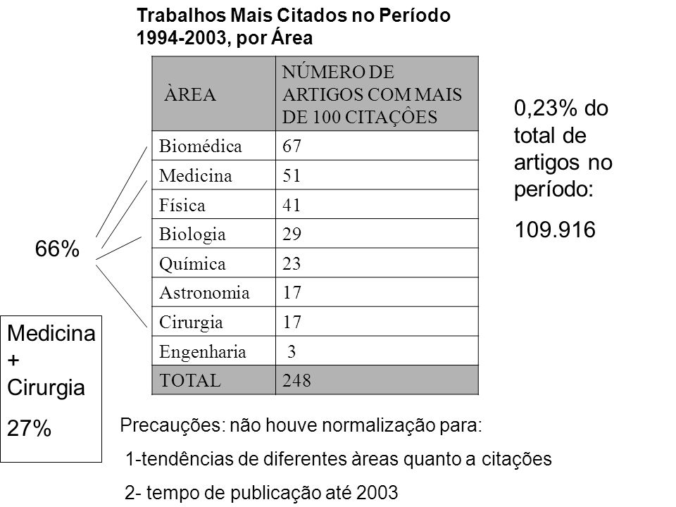 0,23% do total de artigos no período: