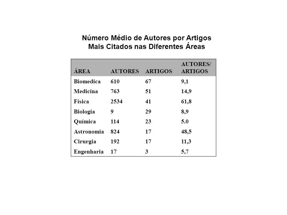 Número Médio de Autores por Artigos Mais Citados nas Diferentes Áreas