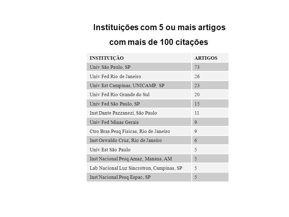 Instituições com 5 ou mais artigos
