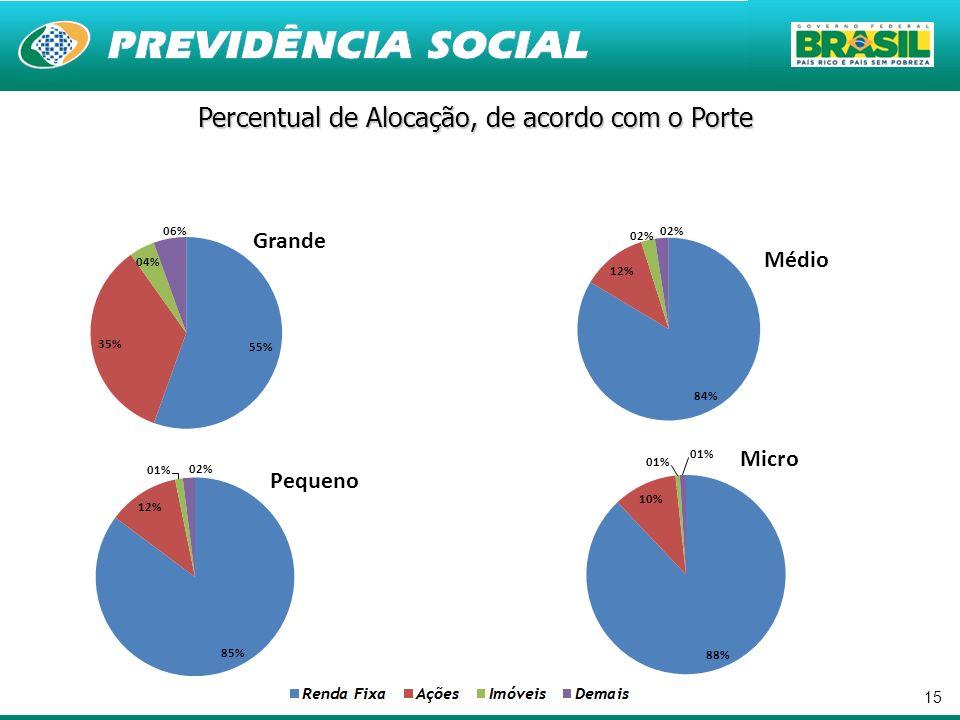Percentual de Alocação, de acordo com o Porte