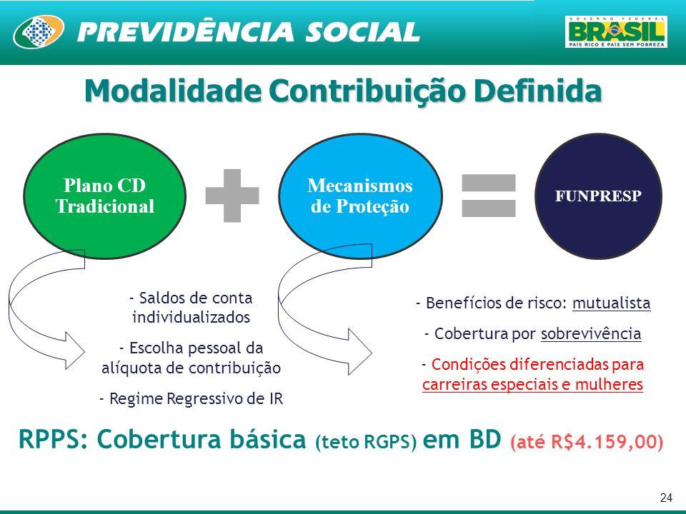 Modalidade Contribuição Definida