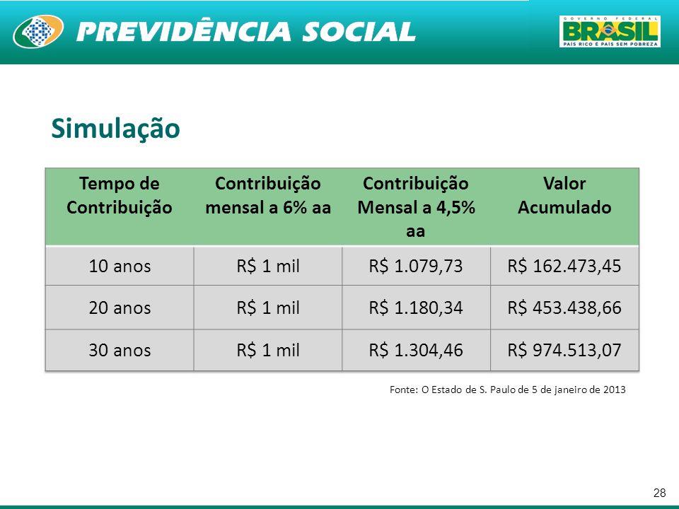 Contribuição mensal a 6% aa Contribuição Mensal a 4,5% aa