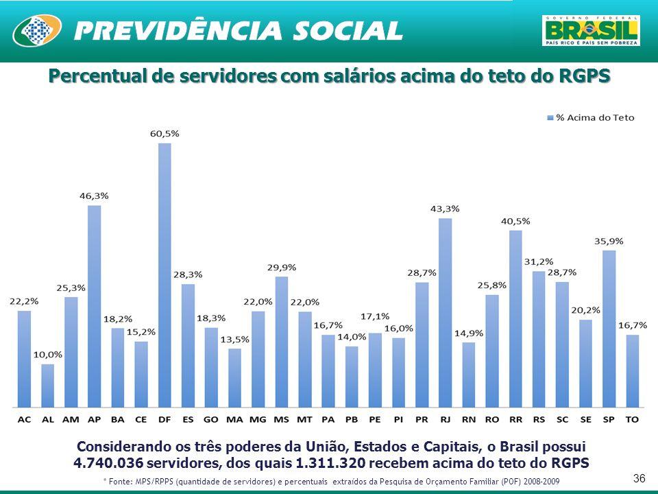 Percentual de servidores com salários acima do teto do RGPS