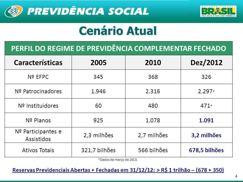 PERFIL DO REGIME DE PREVIDÊNCIA COMPLEMENTAR FECHADO