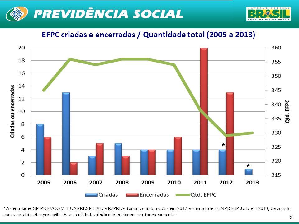 EFPC criadas e encerradas / Quantidade total (2005 a 2013)