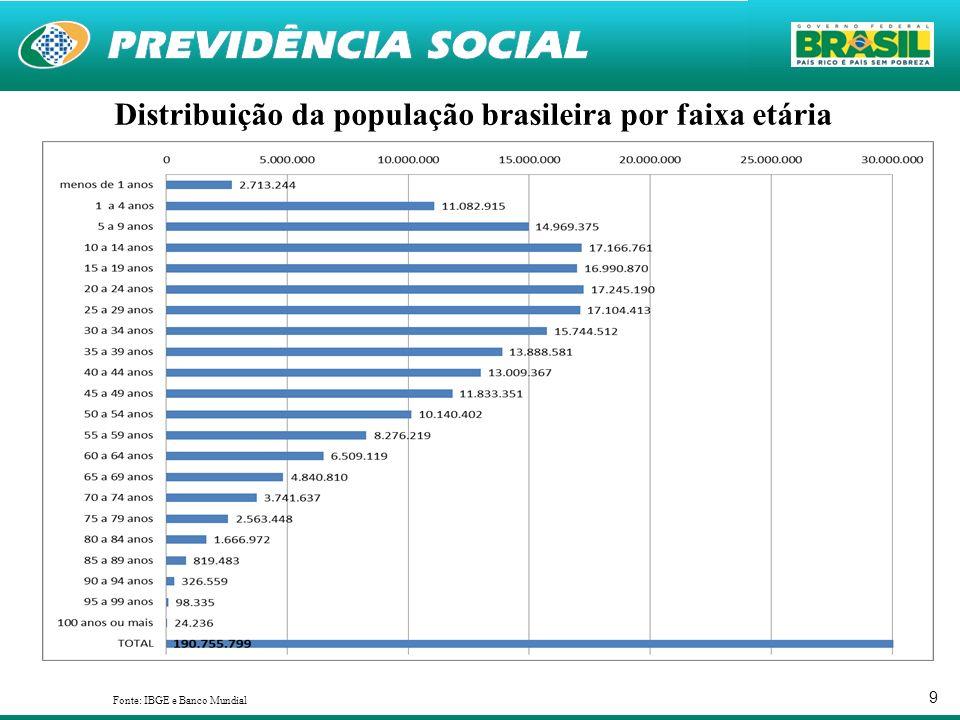 Distribuição da população brasileira por faixa etária