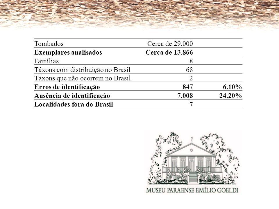 Tombados Cerca de 29.000. Exemplares analisados. Cerca de 13.866. Famílias. 8. Táxons com distribuição no Brasil.