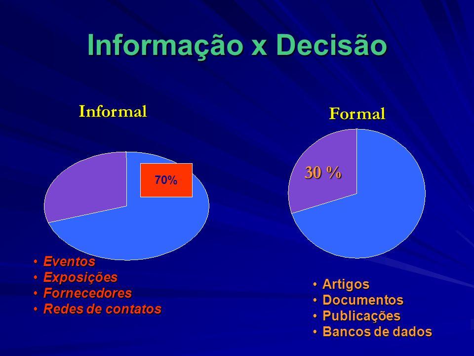 Informação x Decisão Informal Formal 30 % Eventos Exposições