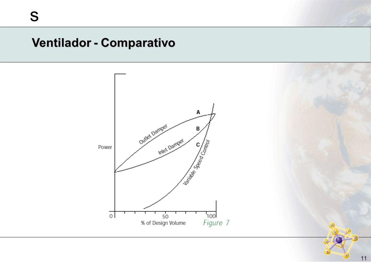 Ventilador - Comparativo