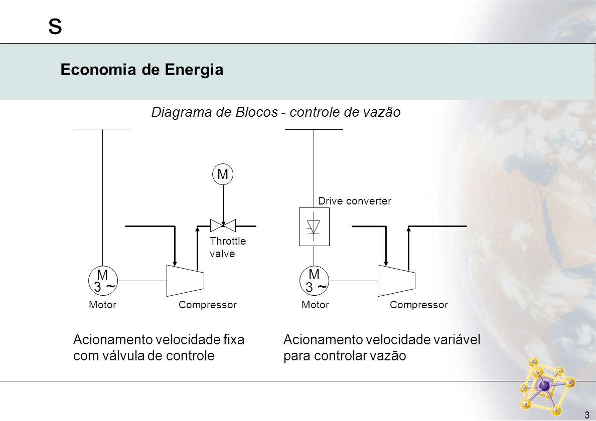 Diagrama de Blocos - controle de vazão