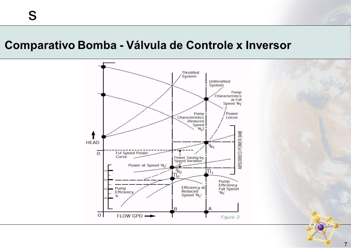 Comparativo Bomba - Válvula de Controle x Inversor