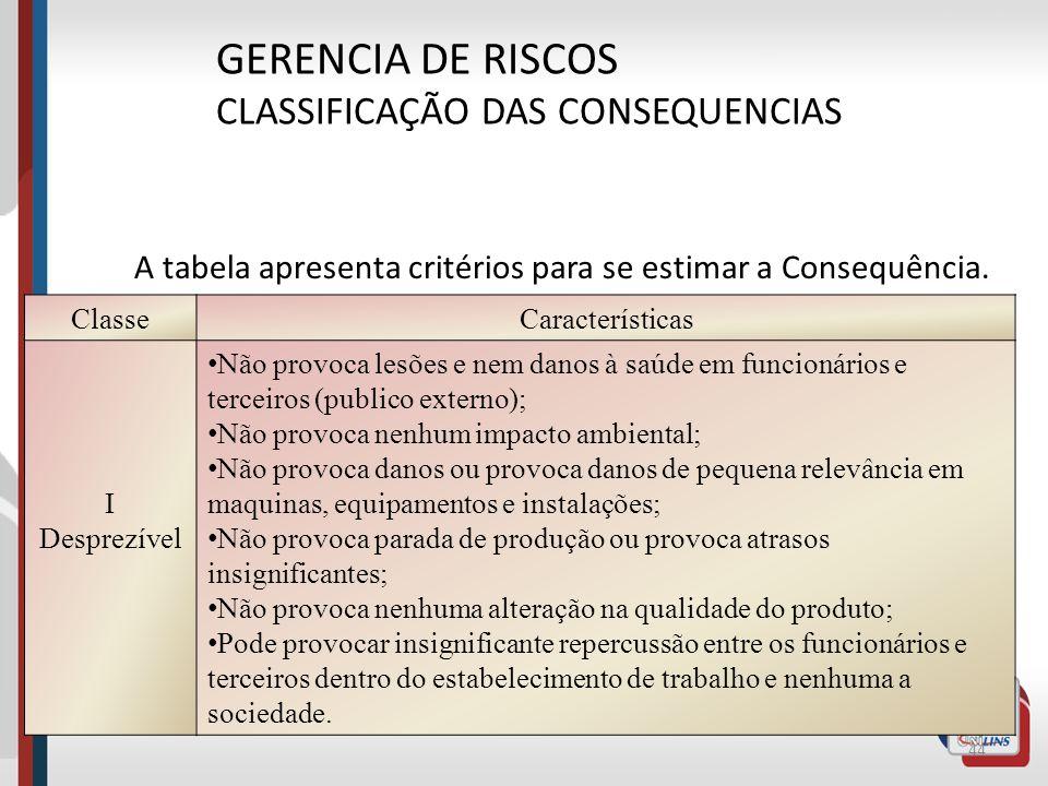 GERENCIA DE RISCOS CLASSIFICAÇÃO DAS CONSEQUENCIAS
