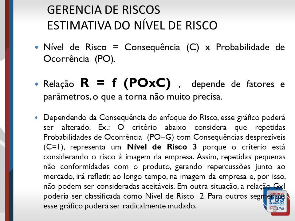 GERENCIA DE RISCOS ESTIMATIVA DO NÍVEL DE RISCO