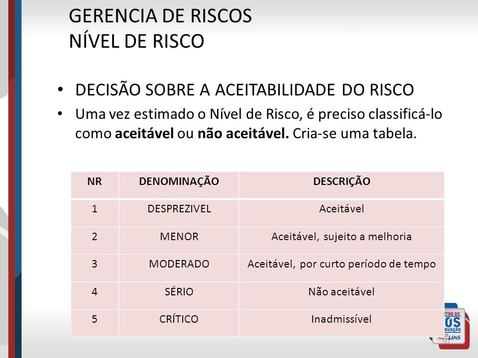 GERENCIA DE RISCOS NÍVEL DE RISCO