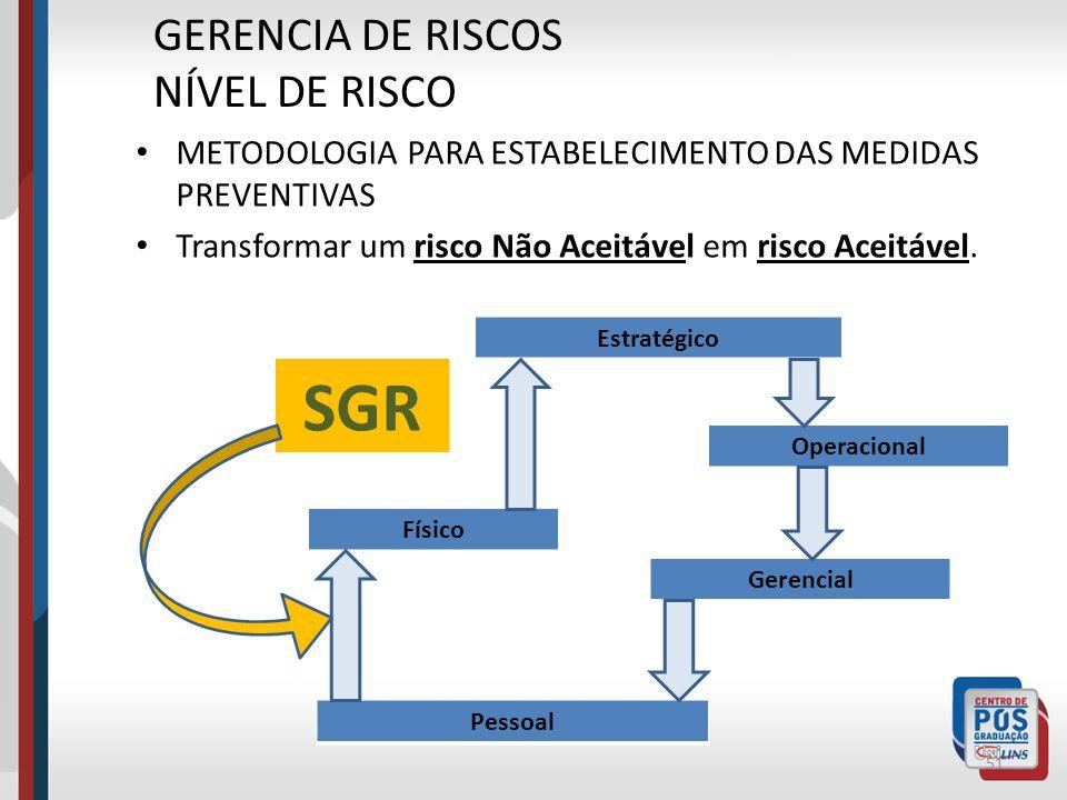 SGR GERENCIA DE RISCOS NÍVEL DE RISCO
