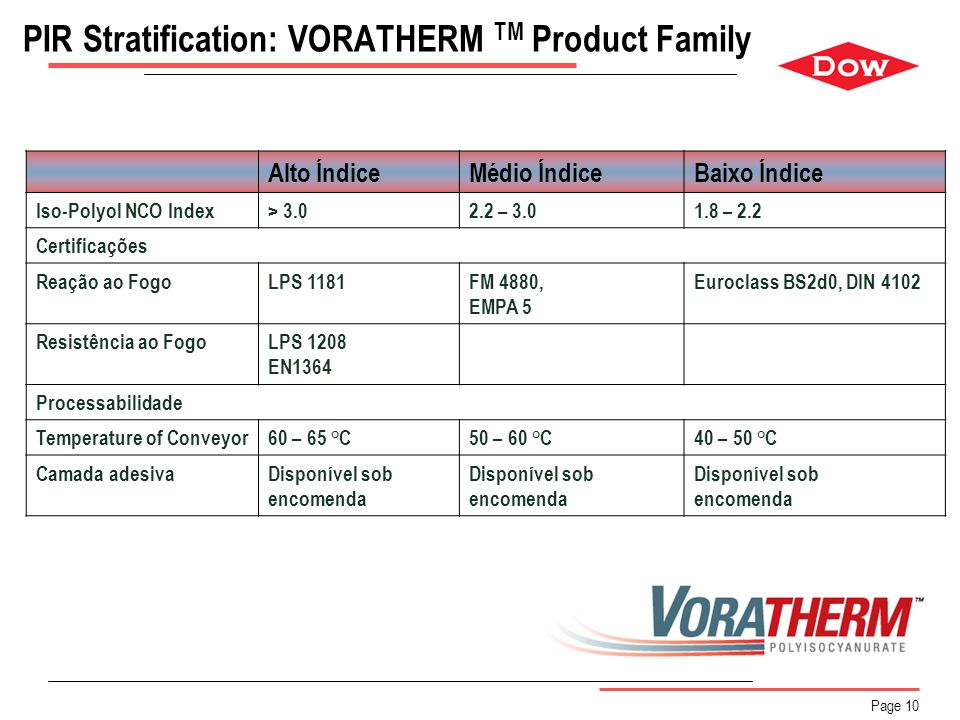 PIR Stratification: VORATHERM TM Product Family