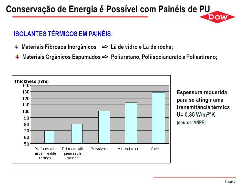 Conservação de Energia é Possível com Painéis de PU