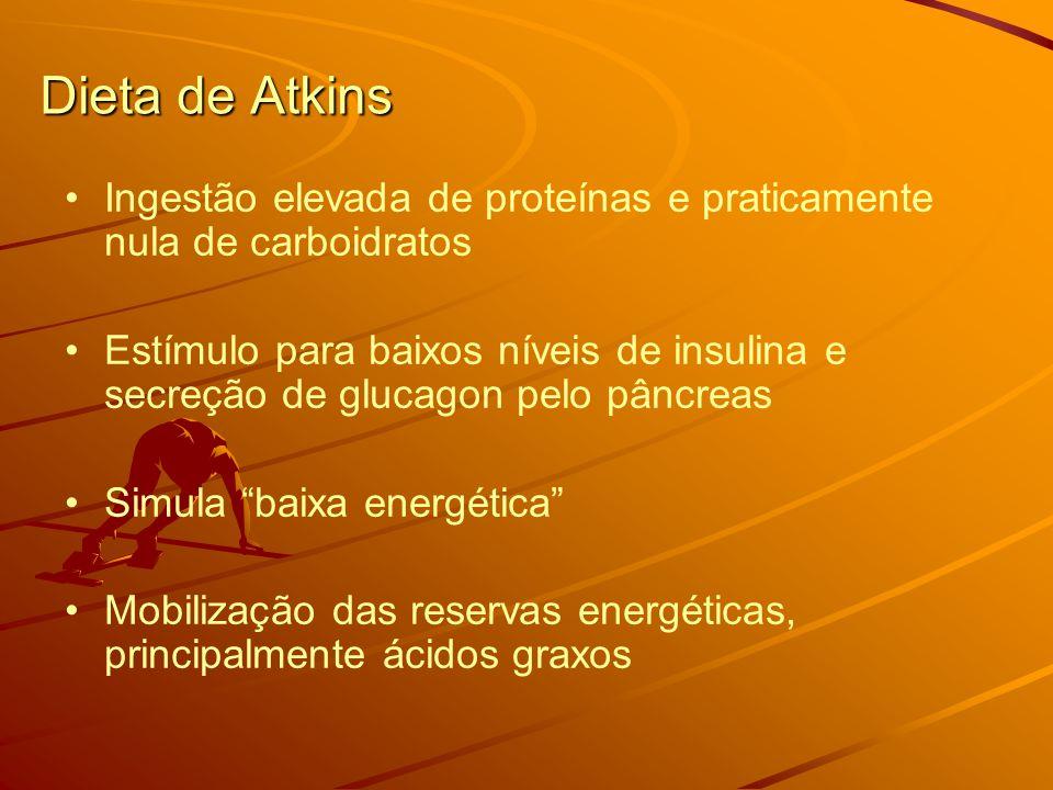 Dieta de Atkins Ingestão elevada de proteínas e praticamente nula de carboidratos.