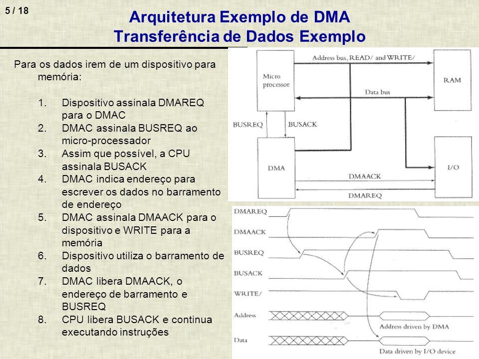 Arquitetura Exemplo de DMA Transferência de Dados Exemplo