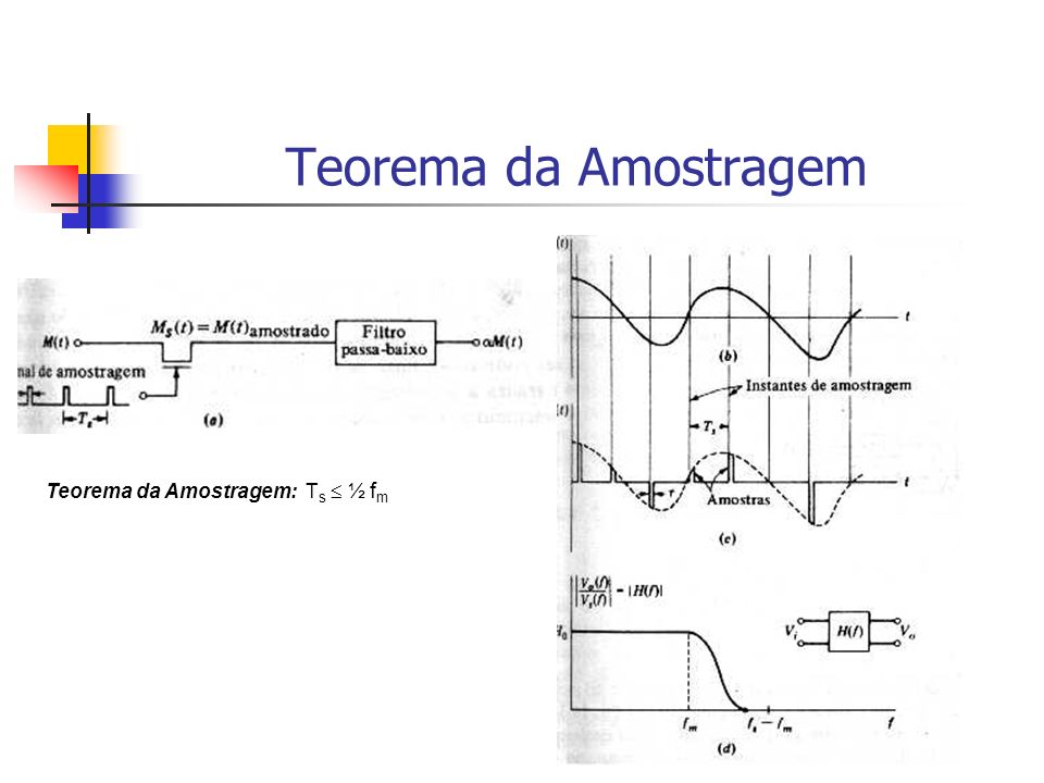 Teorema da Amostragem Teorema da Amostragem: Ts  ½ fm
