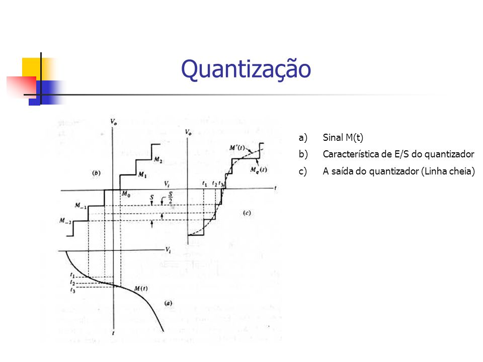 Quantização Sinal M(t) Característica de E/S do quantizador