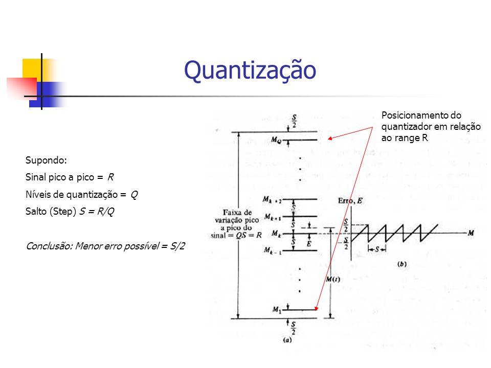 Quantização Posicionamento do quantizador em relação ao range R