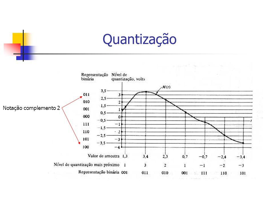 Quantização Notação complemento 2