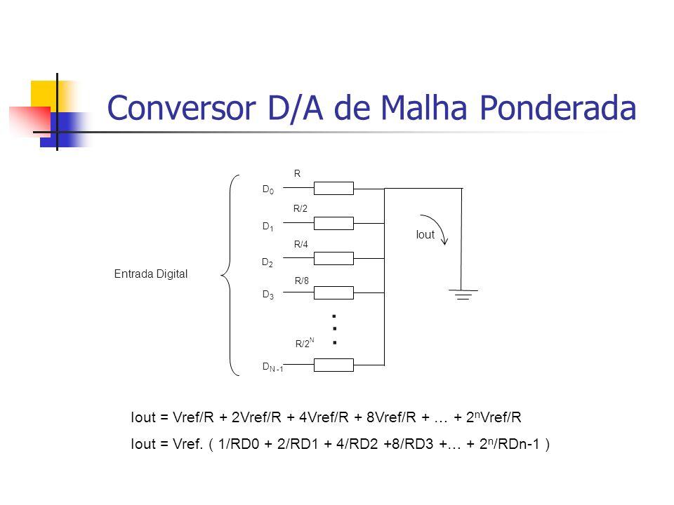 Conversor D/A de Malha Ponderada