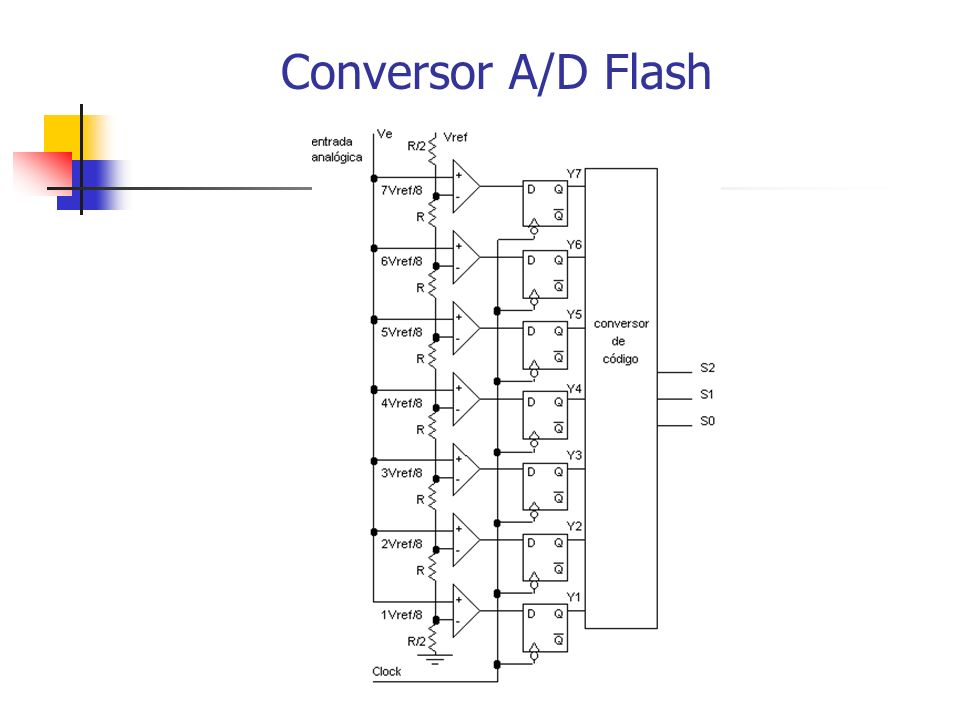 Conversor A/D Flash