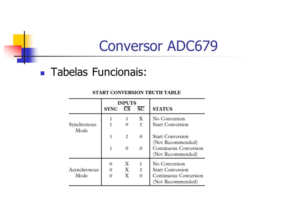 Conversor ADC679 Tabelas Funcionais: