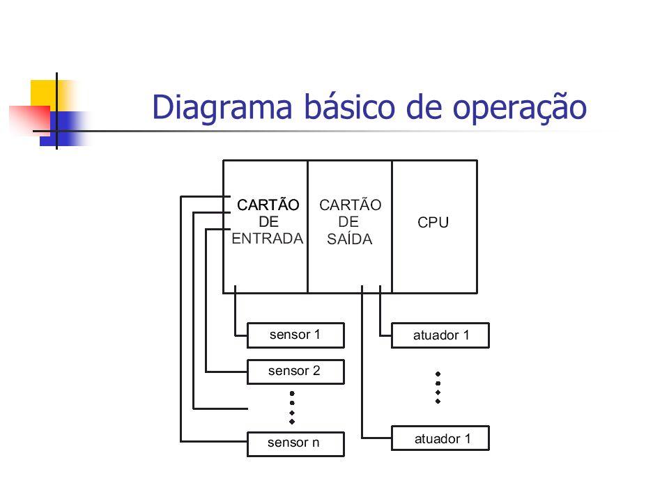 Diagrama básico de operação