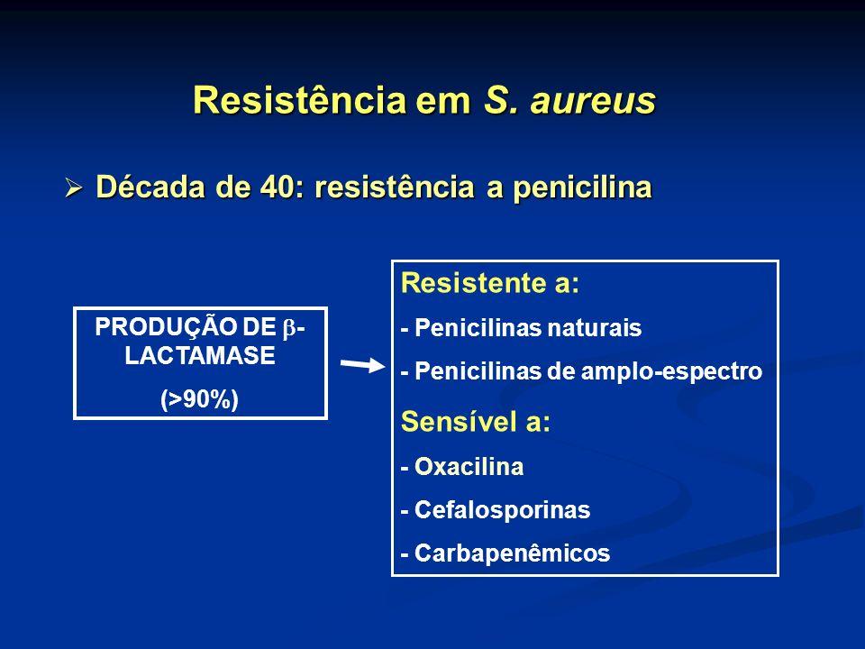 Resistência em S. aureus PRODUÇÃO DE - LACTAMASE