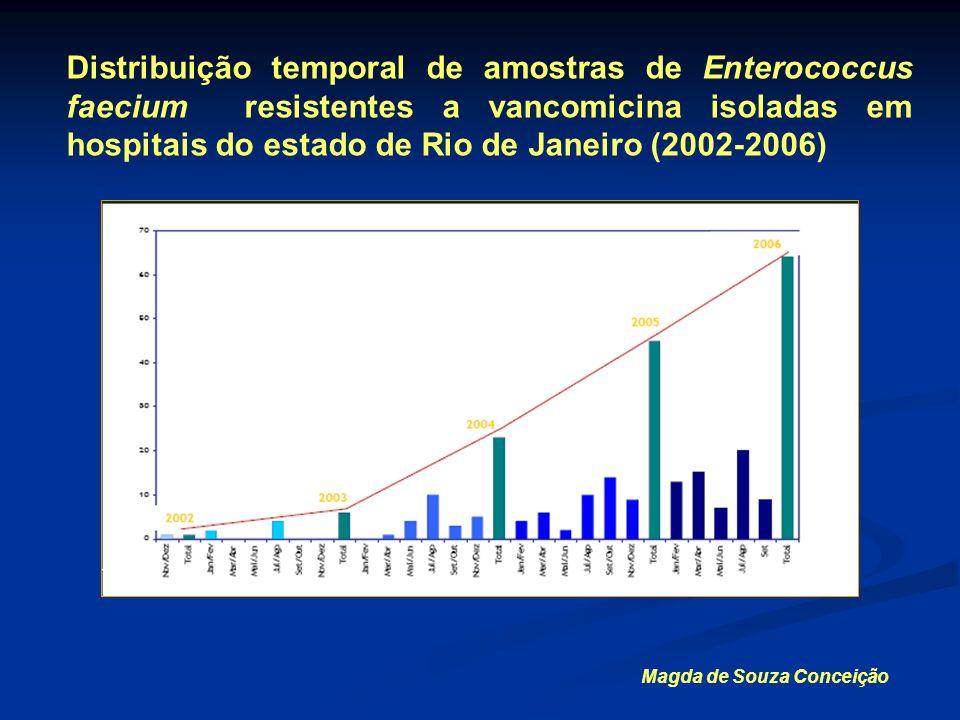 Distribuição temporal de amostras de Enterococcus faecium resistentes a vancomicina isoladas em hospitais do estado de Rio de Janeiro (2002-2006)