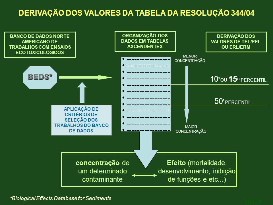 DERIVAÇÃO DOS VALORES DA TABELA DA RESOLUÇÃO 344/04 BEDS*