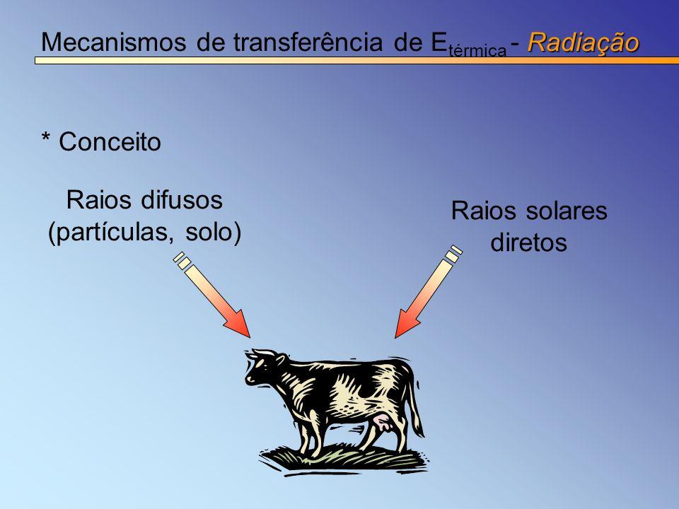 Mecanismos de transferência de Etérmica - Radiação